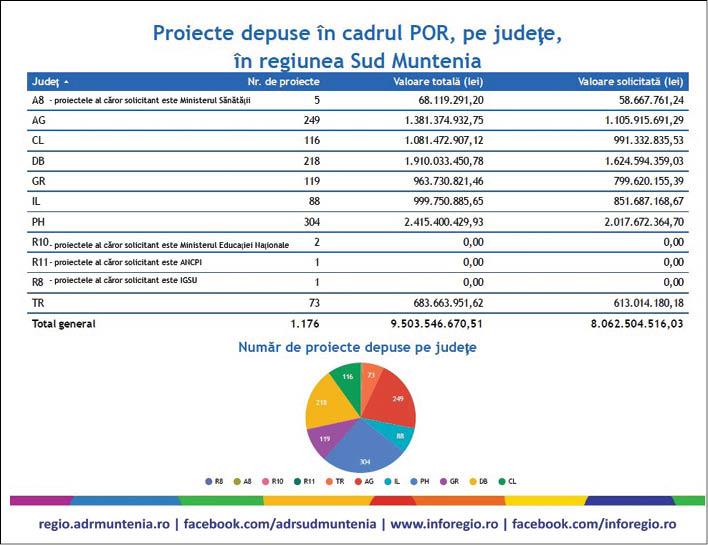 proiecte finantare CJ1